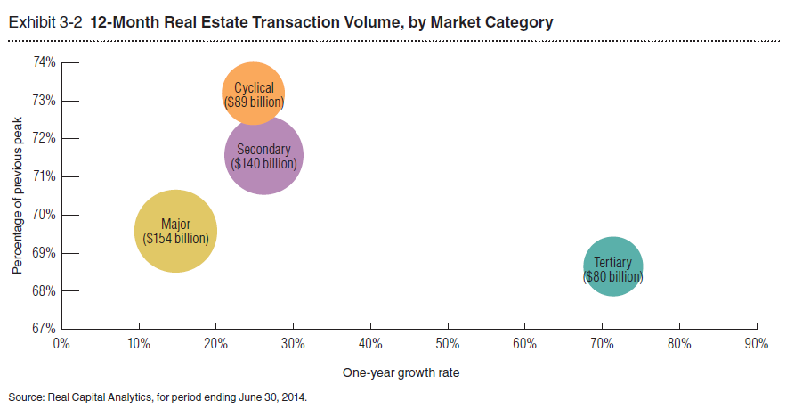 12-Month Real Estate Transaction Volume, by Market Category.PNG