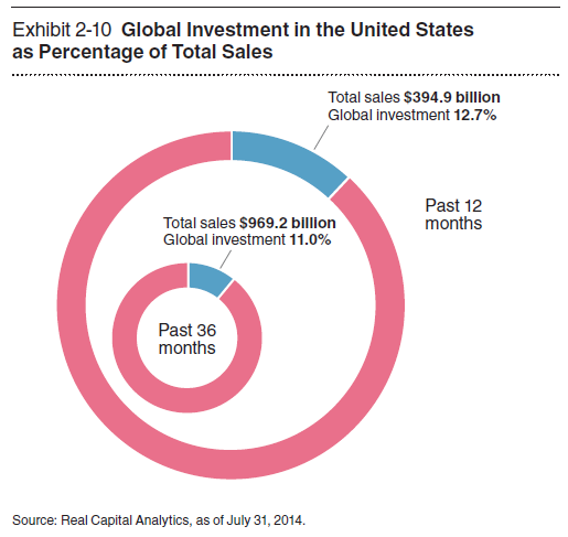 Global Investment in the United States as Percentage of Total Sales.PNG