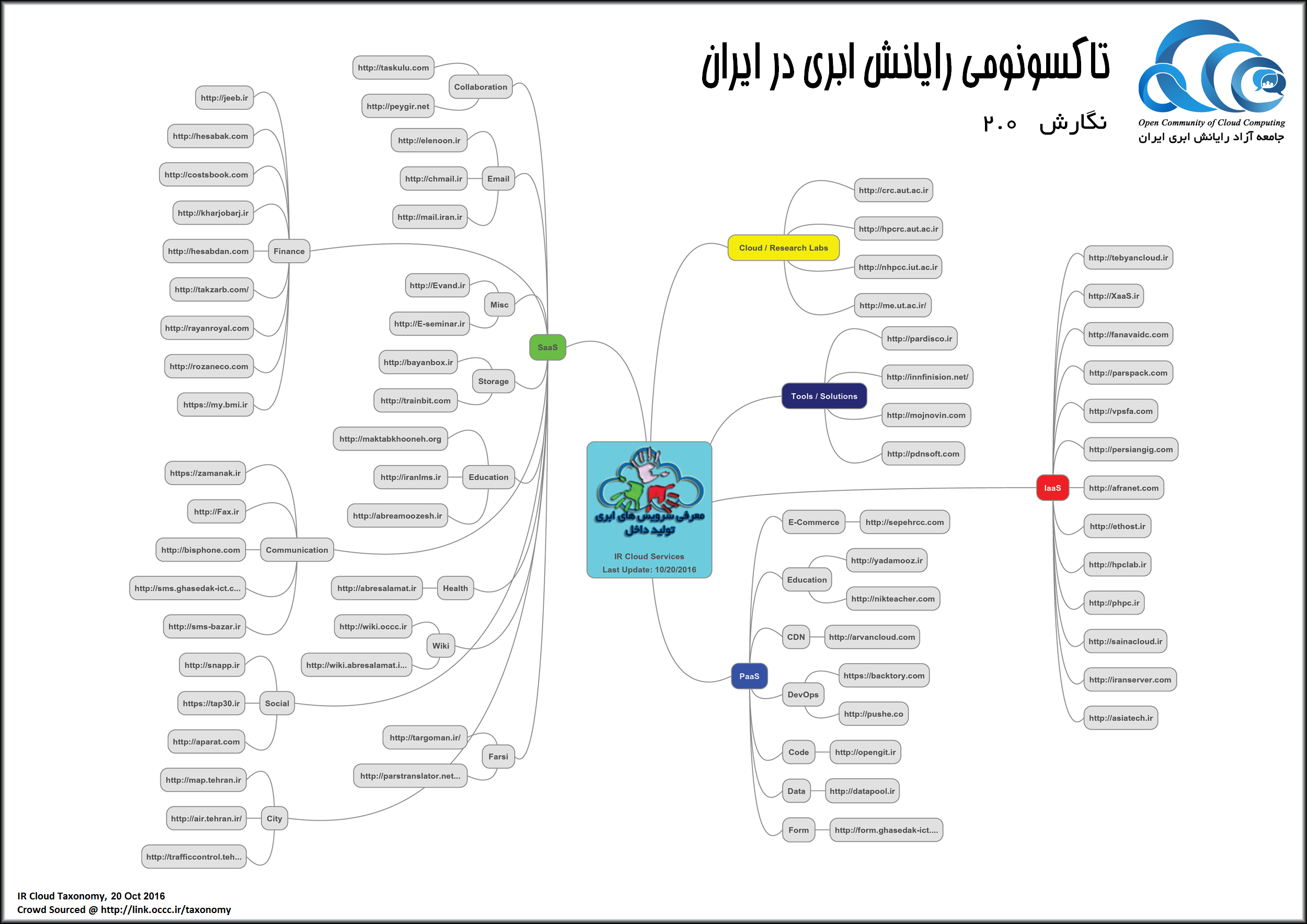 پرونده:IR Cloud Taxonomy.png