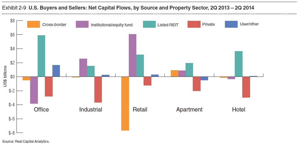 US Buyers and Sellers Net Capital Flows by Source and Property Sector.PNG